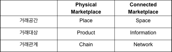 connectedmarketplace